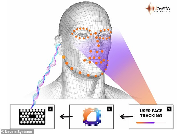 SoundBeamer beams music and sound straight into the ear without the need for headphones. The technology uses a 3D sensing module and locates and tracks the ear position sending audio via ultrasonic waves to create sound pockets by the user's ears